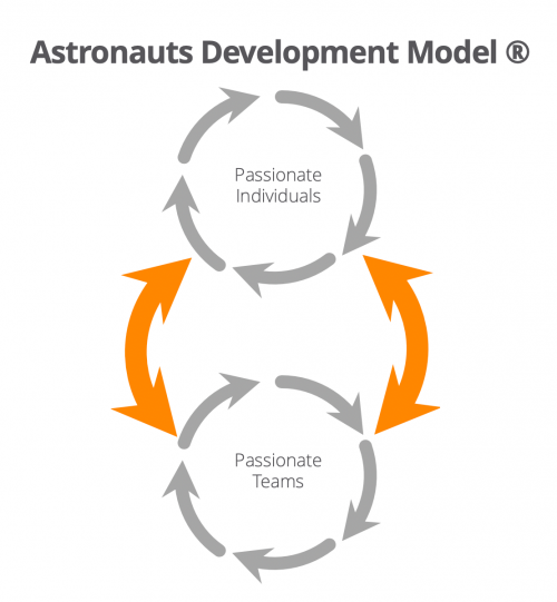 The Astronauts Development Model ©